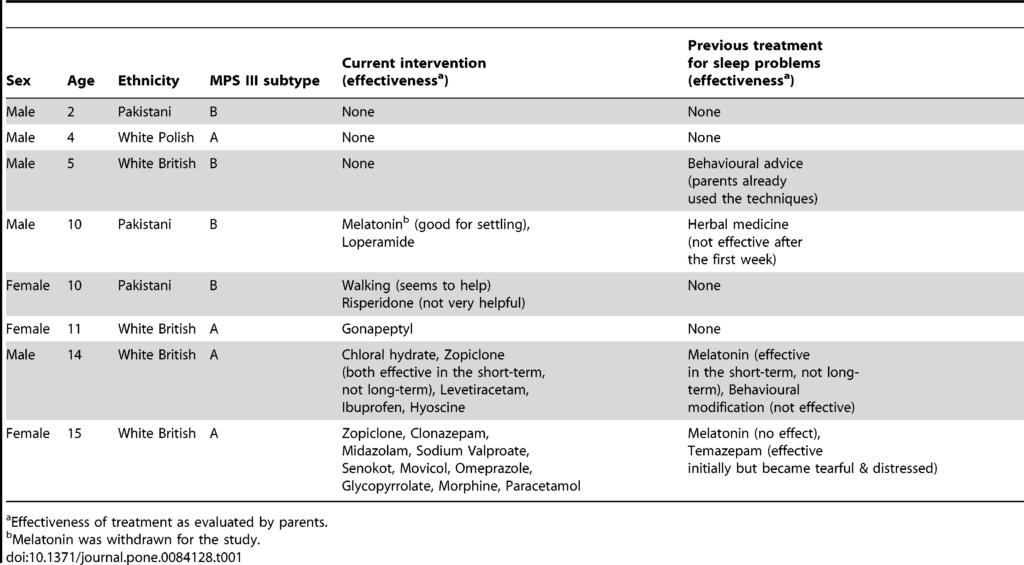 Ocena snu u dzieci z Mukopolisacharydozą typu III